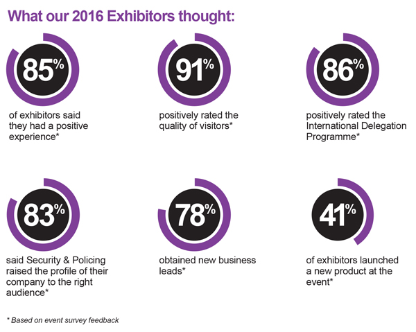 Exhibitor-stats_toroidal_600x479px