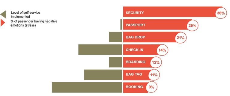Figure 1 Passenger Preferences - More Automation, Less Stress